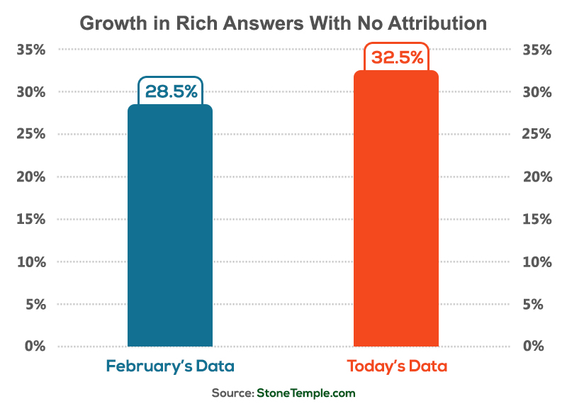 Growth in Rich Answers With No Attributions