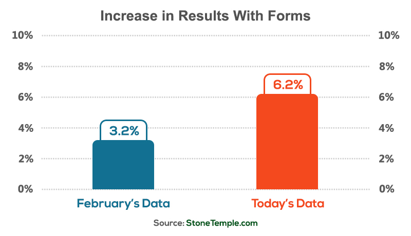 Increase in Rich Answers Using Forms