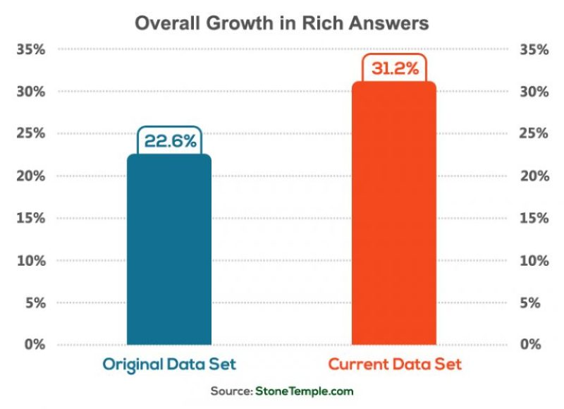 Overall Growth in Rich Answers