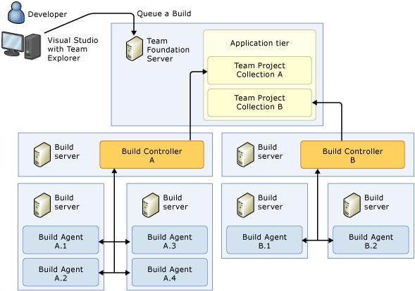 Azure DevOps: Scale Out Your Build System - Perficient Blogs
