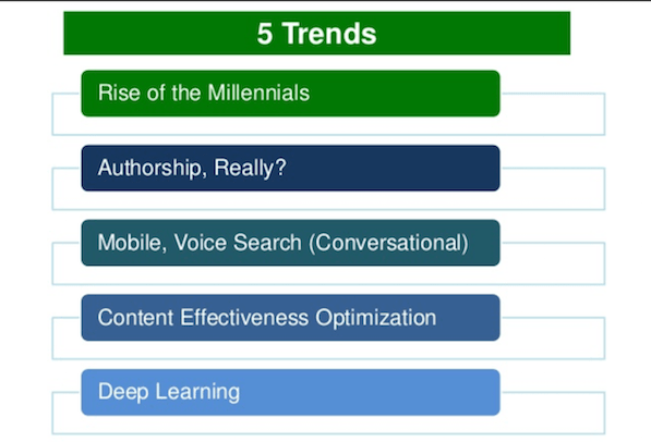 5 trends for the future of digital marketing