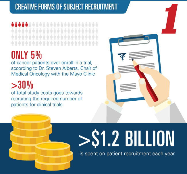 subject-recruitment-in-clinical-trials
