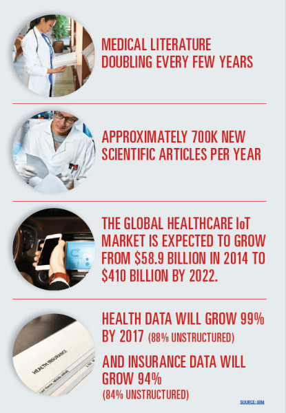 Medical data growth