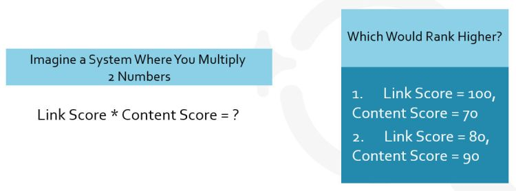 Simple Ranking Factors Concept