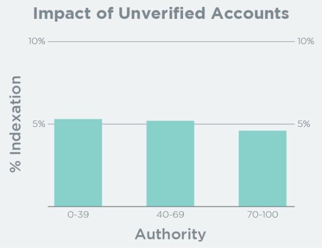 Impact of Unverified Accounts on Indexation
