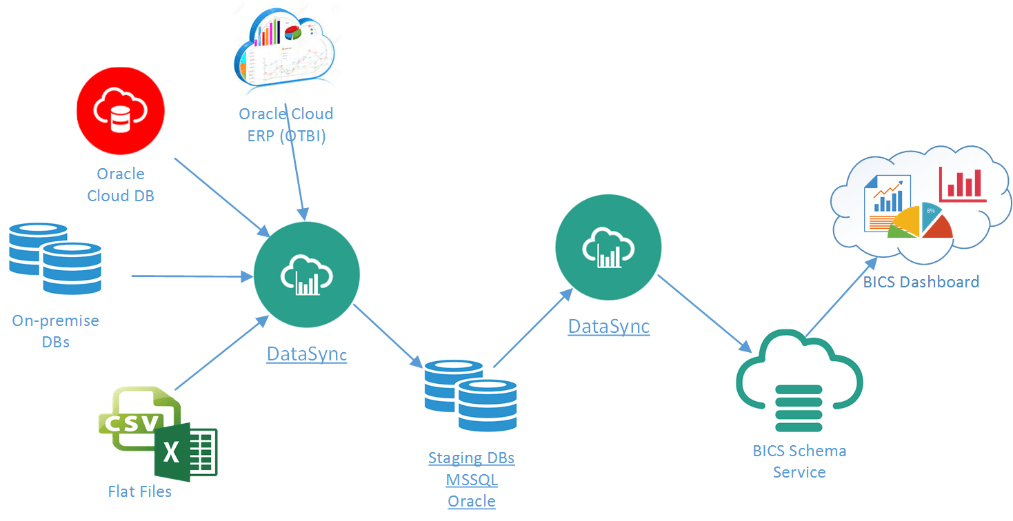 How to use Data Sync (BICS) for Full Blown ETL Service