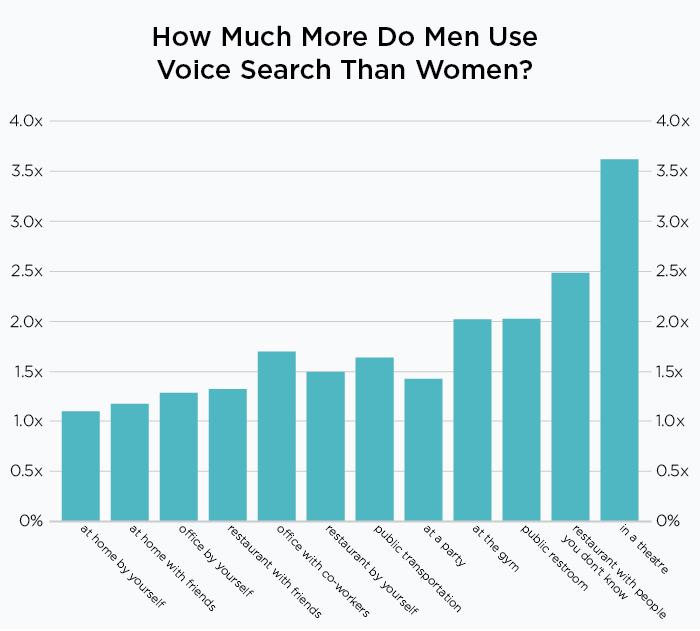 Do Men Use Voice Commands More Than Women?
