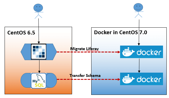 How to Run an Existing Liferay Application in Docker