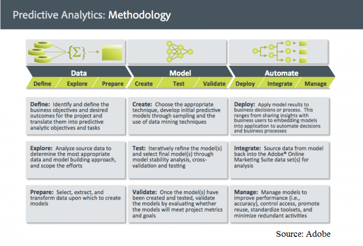 Predictive Analytics Methodology