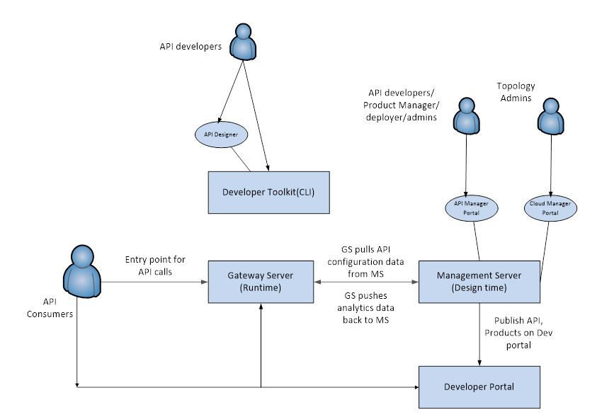 How api connect components interact at design time and run time ibm api connect product architecture ccuart Gallery