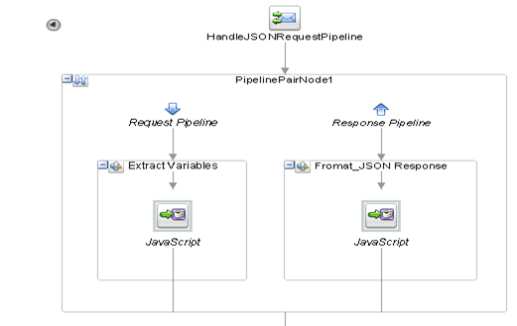 Handle JSON Data Using JavaScript Expression in OSB 12c