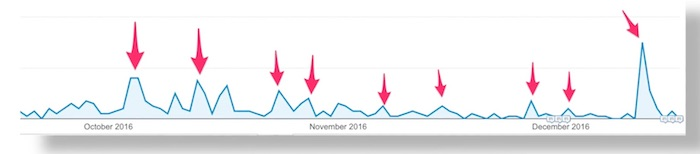 Traffic spikes from resharing content on social media