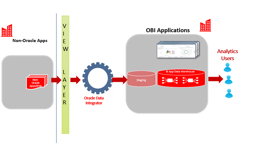 ODI Best Practices To Achieve FastPaced ETL Part CLV - Data mapping best practices