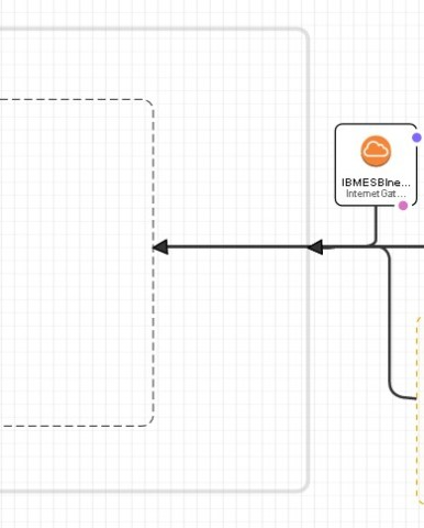IBM MQ and IIB HA Architectures using AWS - Perficient Blogs