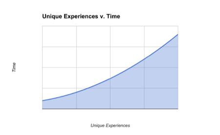 Unique Experiences v. Implementation Time