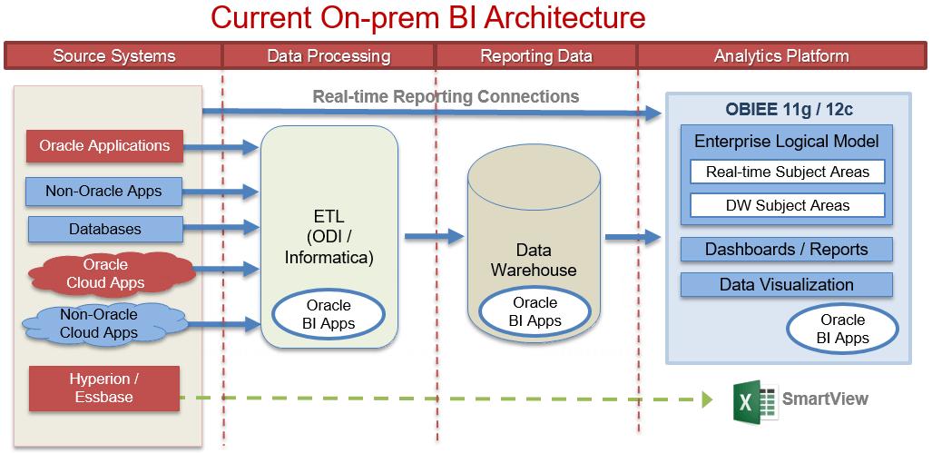 Oracle Bi Apps  Obiee Onpremises  Cloud Or No Cloud