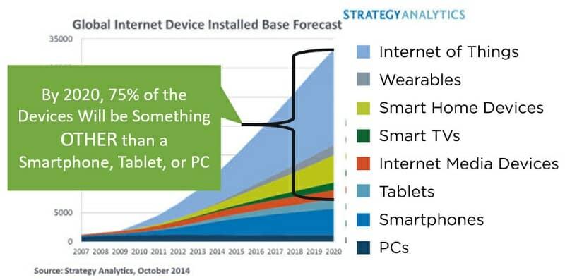 Global Internet Device Installed Base Forecast Graph