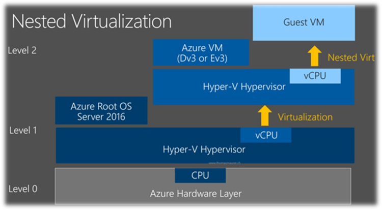 Nested Virtualization on Azure VM