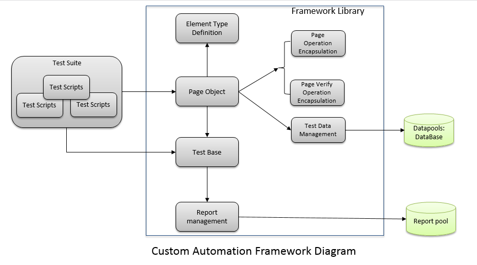 Mobile Automation Test Framework Introduction and Design