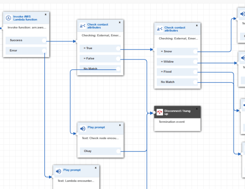 Set up an emergency call flow within AWS Connect