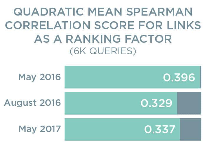 Bar Chart Shows Quadratic Mean Spearman Correlation Score