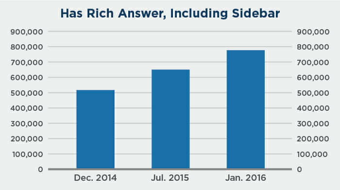 Bar Graph Shows Growth of Rich Answers in Google Search Over Time.