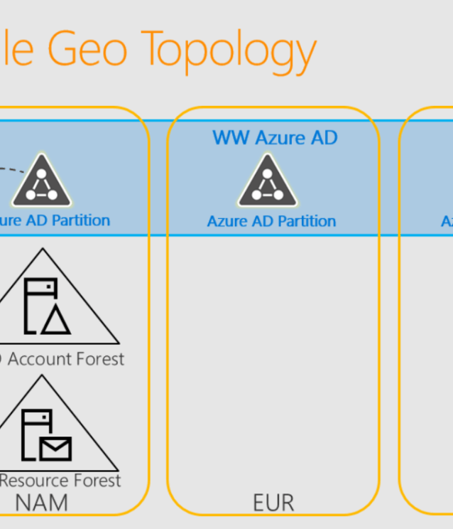 Office 365 Multi-Geo, Single Tenant for International Clients