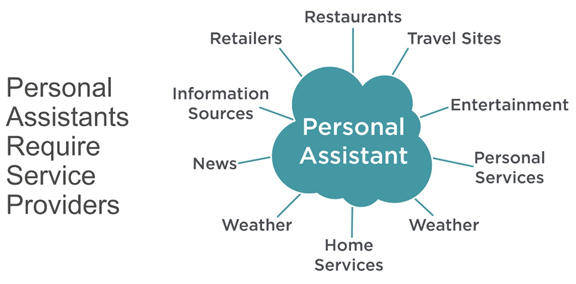 Graphic shows Digital Personal Assistants require service providers