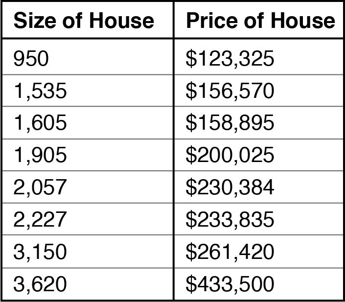 Table Shows Simple House Price Data Set