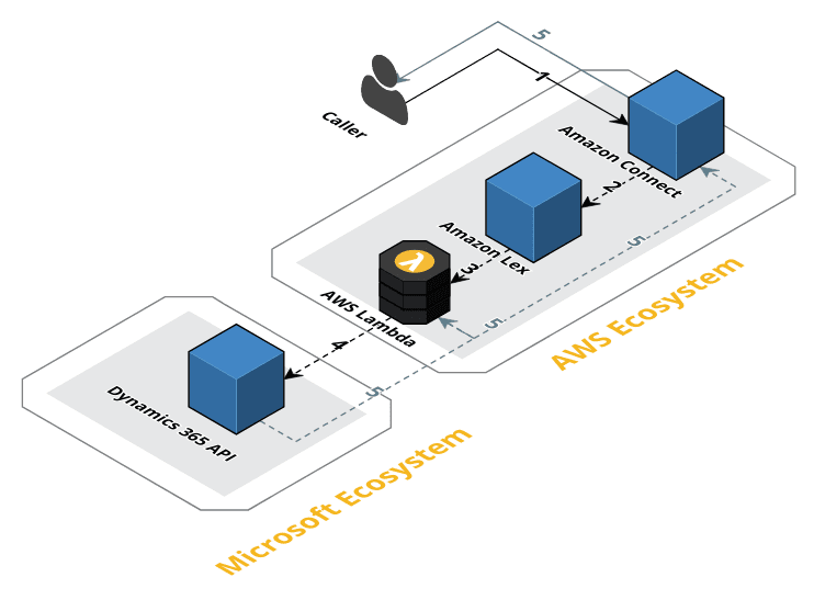 Create a Dynamics CRM Case based on Amazon Connect self