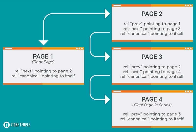 Graphics shows how you should set up combine pagination with rel=canonical tag