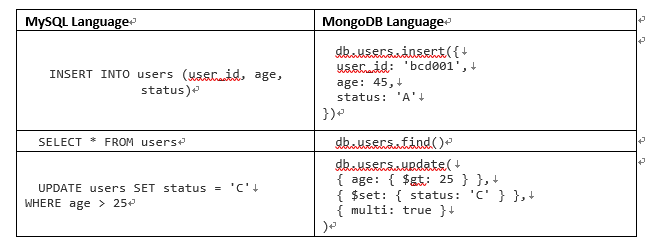 Performing a Functional Test for ETL from MySQL to MongoDB