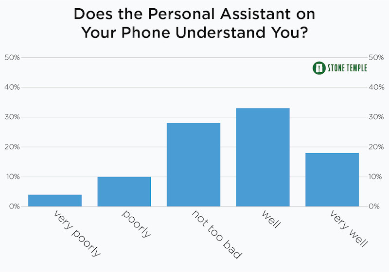 Does Your Personal Assistant Understand You?