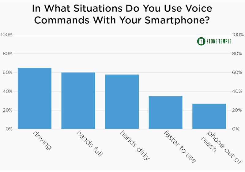 In What Situations Do You Use Voice Commands