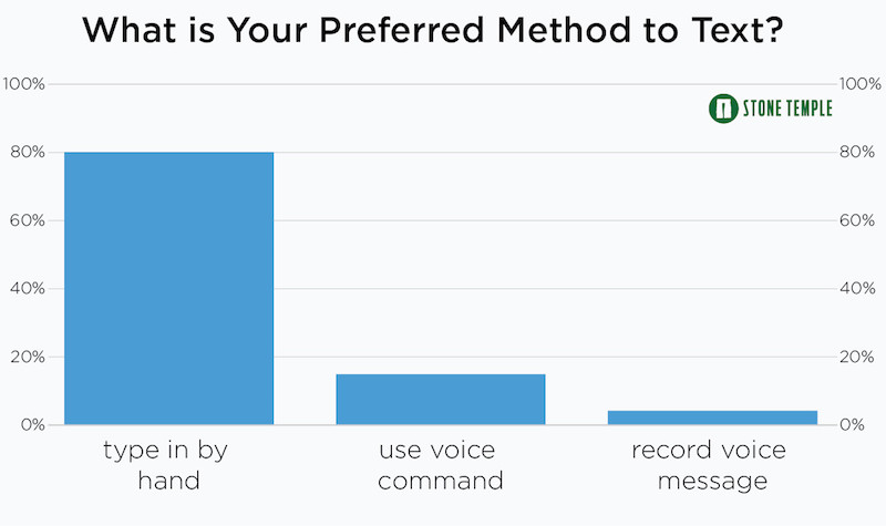 What is Your Preferred Method to Text?