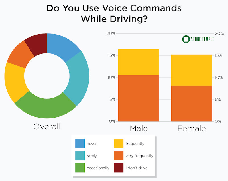 Do You Use Voice Commands While Driving?