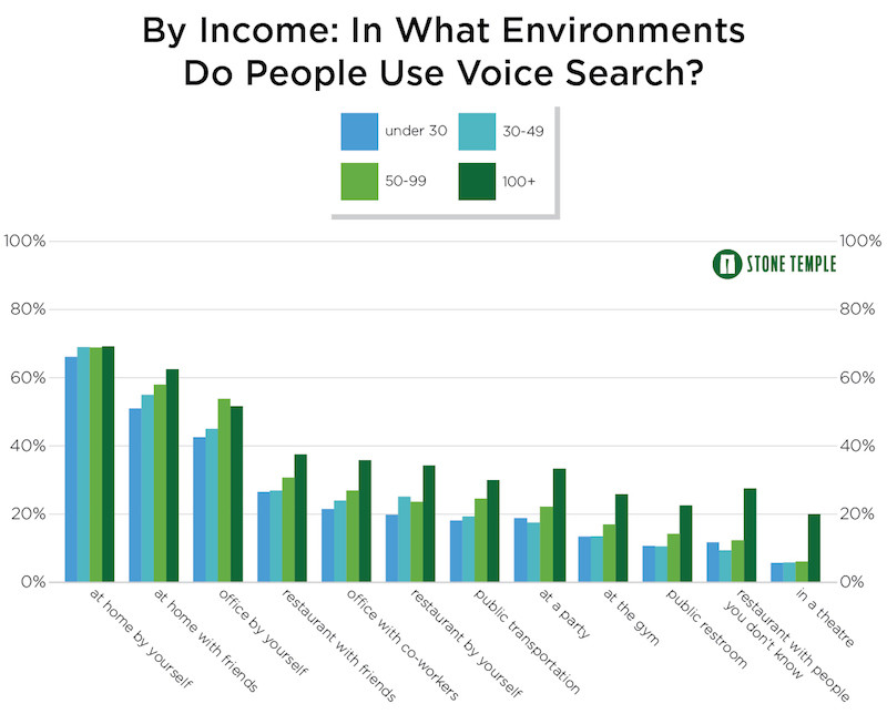 How Income Impacts Voice Command Usage
