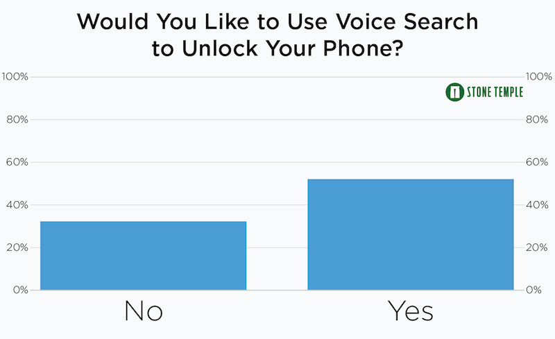 Do People Want to Use Voice to Unlock Their Phone?