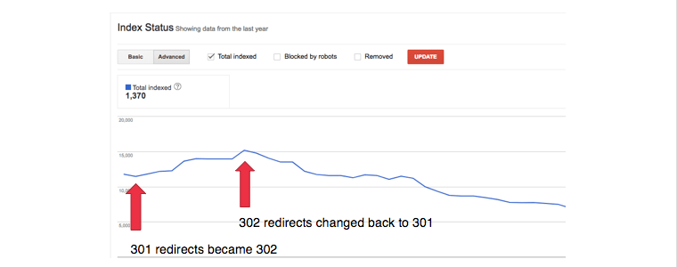 Impact of 301 vs. 302 Redirects
