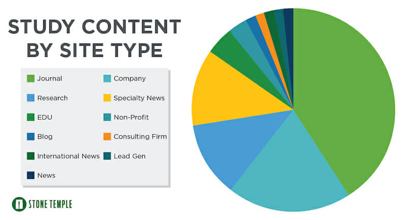 Study Content by Site Type