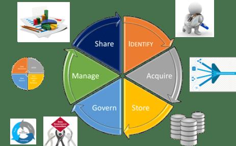 Data Strategy Plan