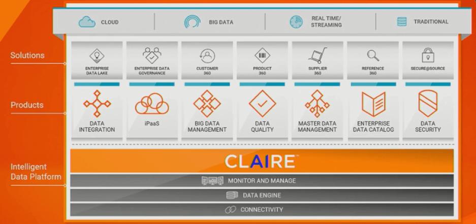 Informatica's Intelligent Data Platform