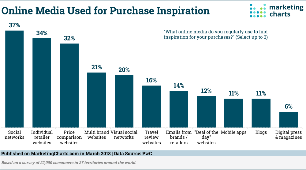 Chart from PwC shows Online Media Used for Purchase Inspiration