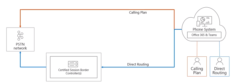 Direct Routing for Microsoft Teams Deep Dive: Part 1 - Perficient Blogs