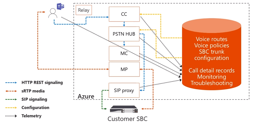Direct Routing for Microsoft Teams Deep Dive: Part 2 - Perficient Blogs