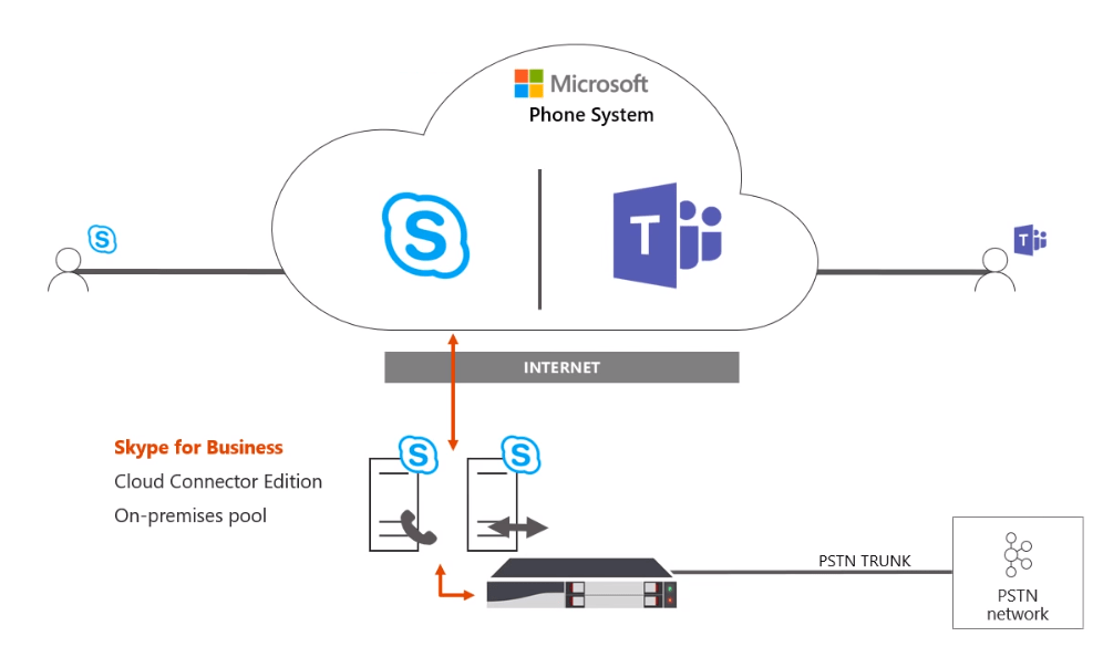 Direct Routing for Microsoft Teams Deep Dive: Part 5 - Perficient Blogs