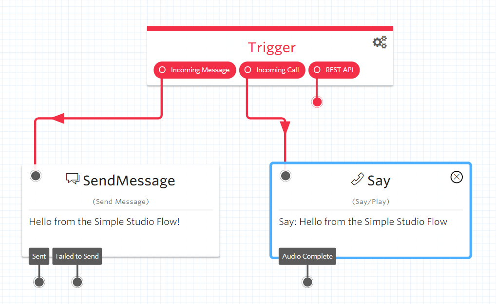 Understanding Twilio Studio Flow - Perficient Blogs