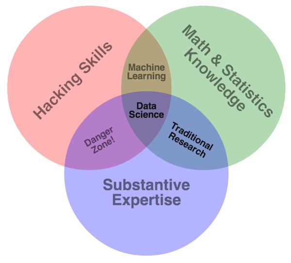 Quick Tips On How To Sell Your Data Science Model Perficient Blogs