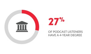 27% of podcast listeners have a four-year degree.