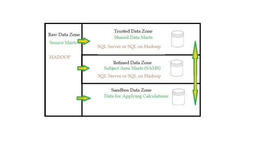 Data Lake Zones